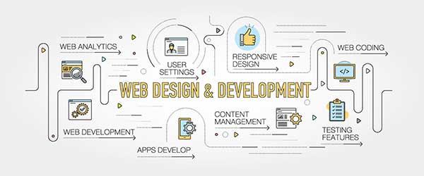 Web Design Services Solutions Web Development In Greensboro Nc